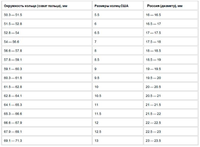 6pm - Таблица размеров колец США и Россия, 5,5
