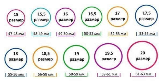 Таблица размеров обхвата колец