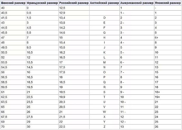 Таблица российских и мировых маркировок браслетов