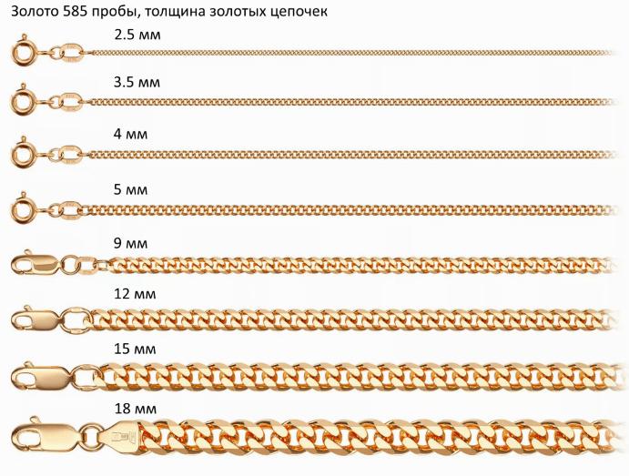 Толщина золотых цепочек. Таблица